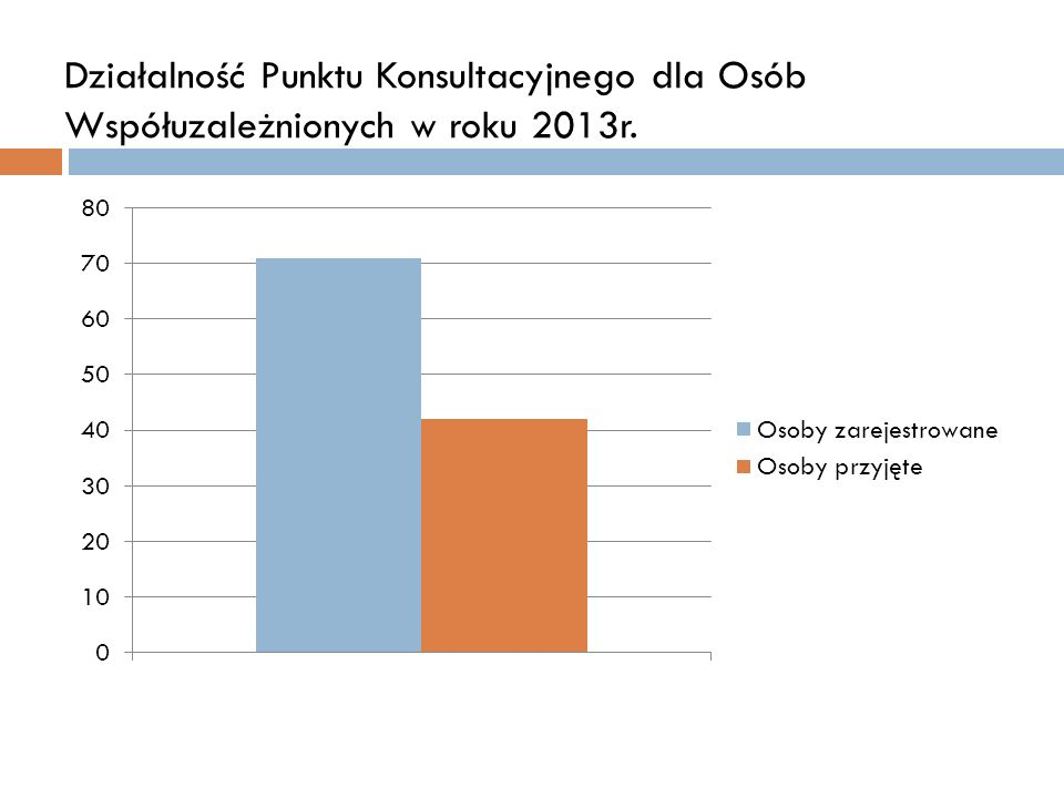 Działalność Punktu Konsultacyjnego dla Osób Współuzależnionych w roku 2013r.