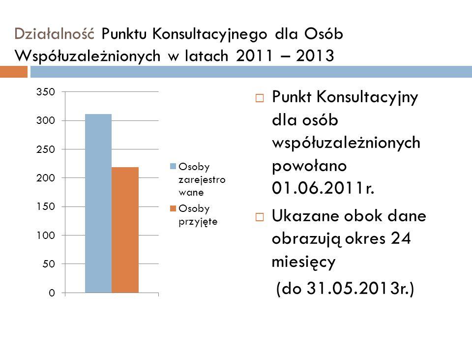 Punkt Konsultacyjny dla osób współuzależnionych powołano 01.06.2011r.