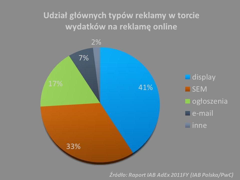 Źródło: Raport IAB AdEx 2011FY (IAB Polska/PwC)