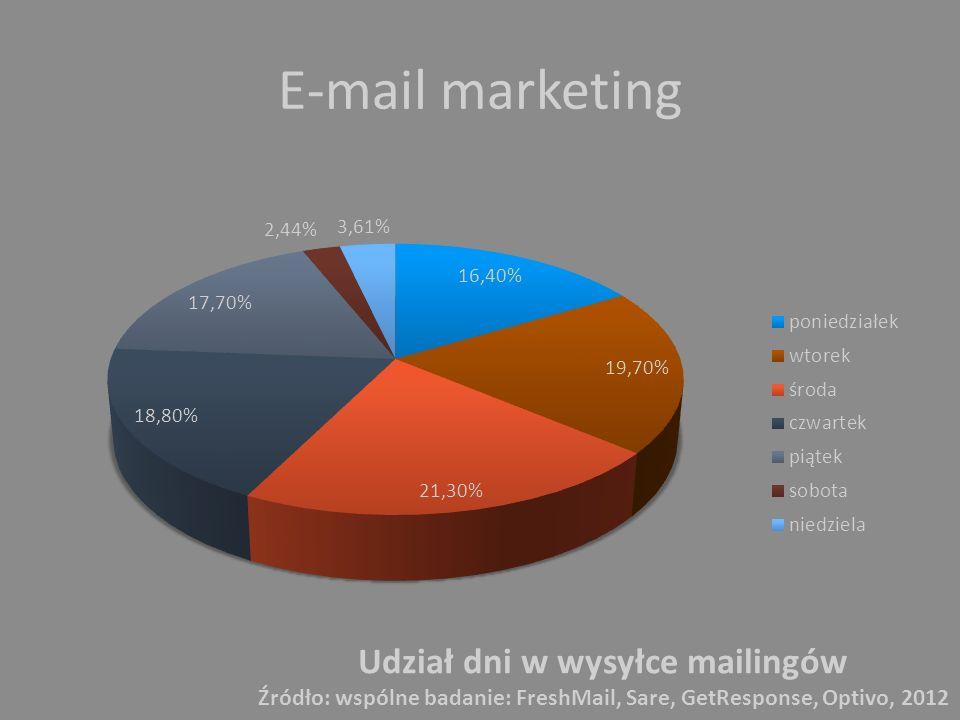 E-mail marketing Udział dni w wysyłce mailingów