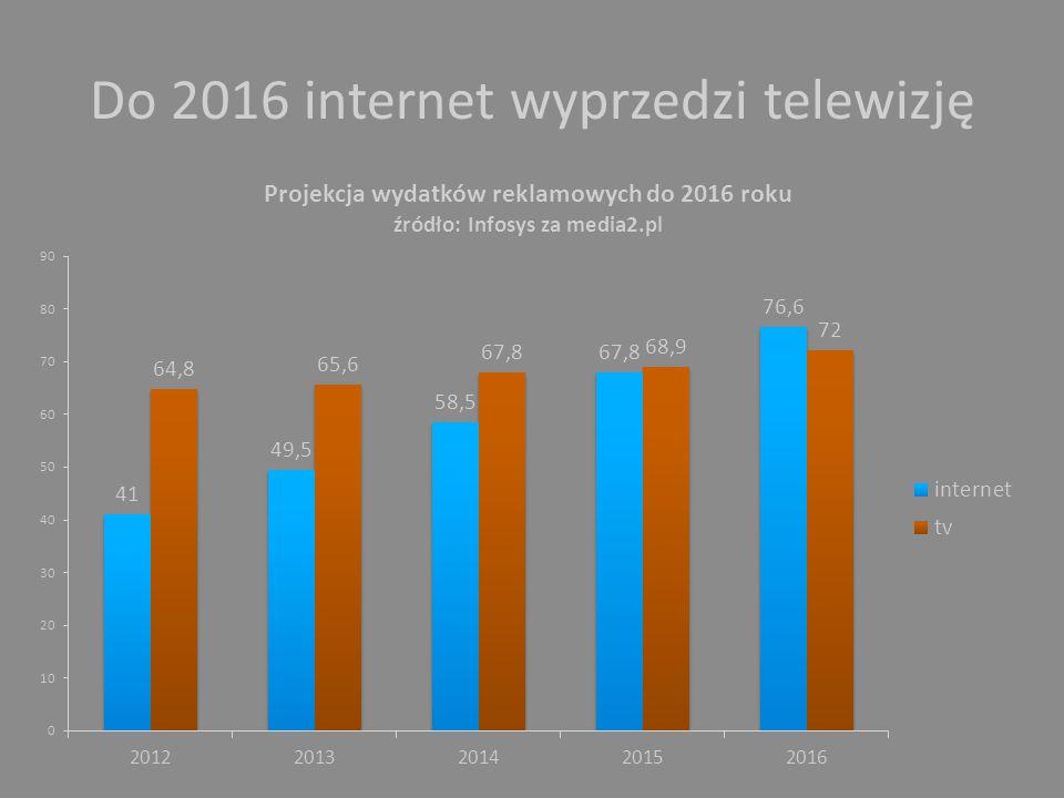 Do 2016 internet wyprzedzi telewizję