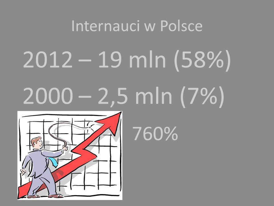 Internauci w Polsce 2012 – 19 mln (58%) 2000 – 2,5 mln (7%) 760%