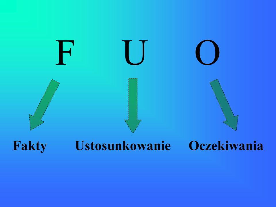 F U O Fakty Ustosunkowanie Oczekiwania