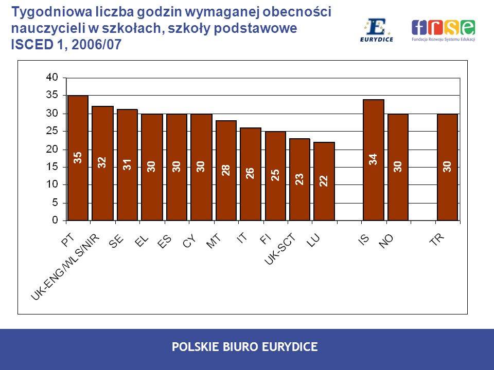Tygodniowa liczba godzin wymaganej obecności nauczycieli w szkołach, szkoły podstawowe ISCED 1, 2006/07