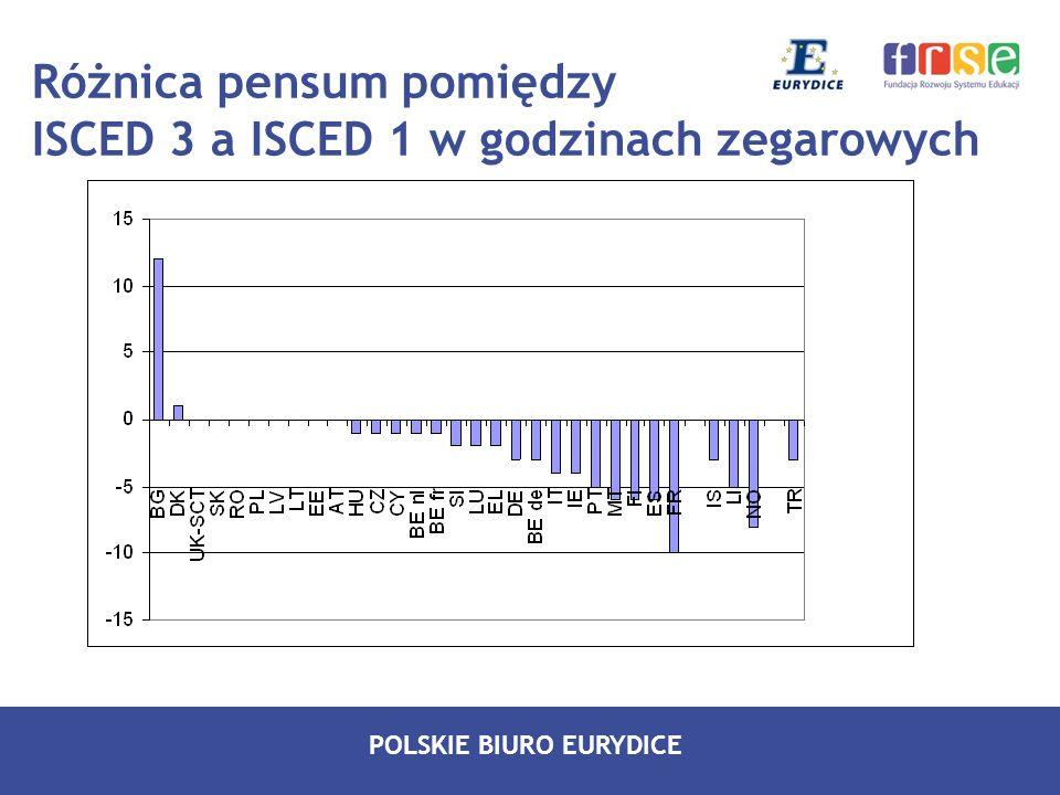 Różnica pensum pomiędzy ISCED 3 a ISCED 1 w godzinach zegarowych