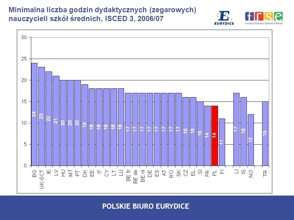Minimalna liczba godzin dydaktycznych (zegarowych) nauczycieli szkół średnich, ISCED 3, 2006/07