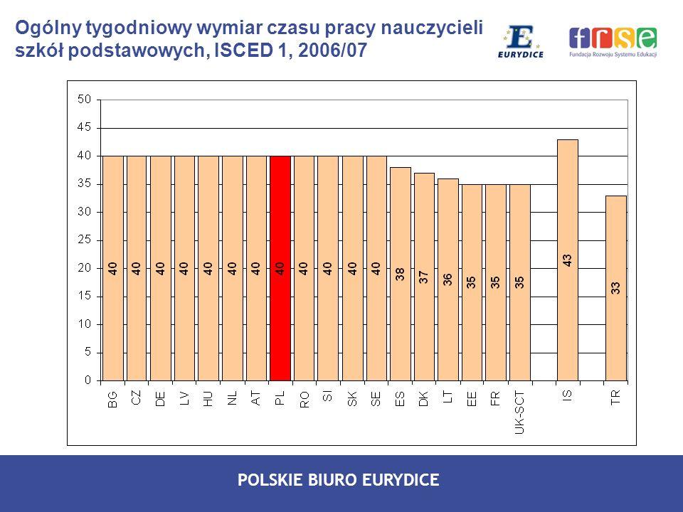 Ogólny tygodniowy wymiar czasu pracy nauczycieli szkół podstawowych, ISCED 1, 2006/07