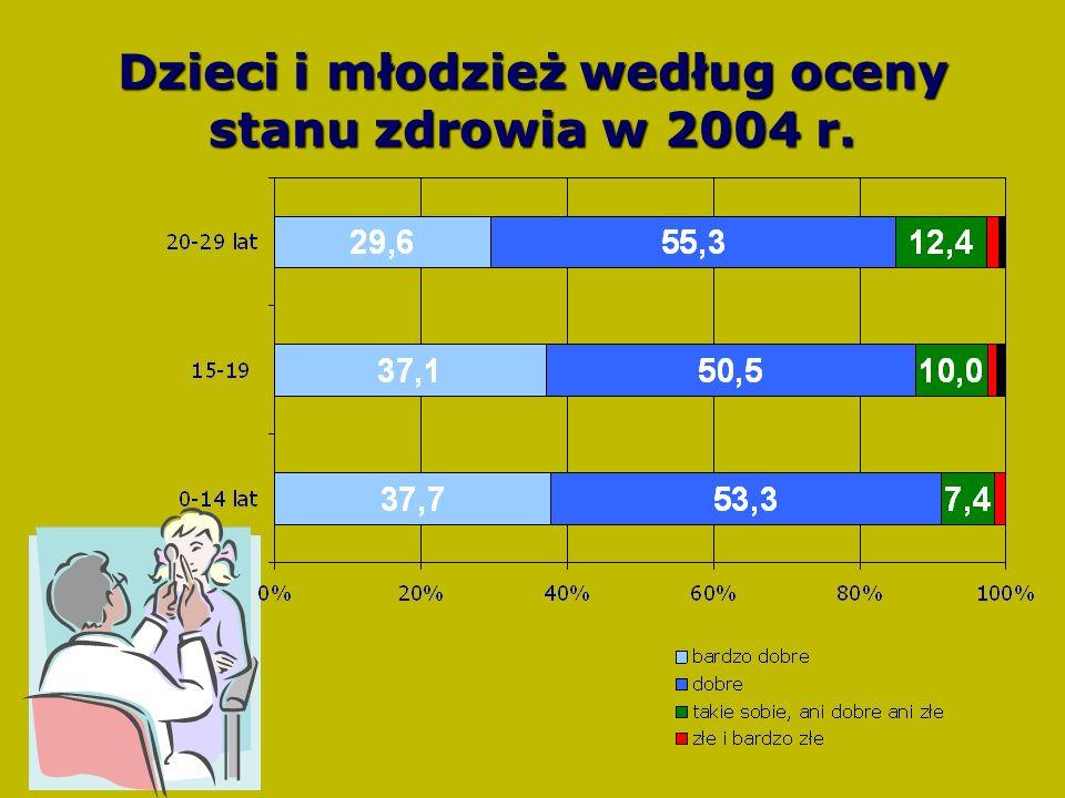 Dzieci i młodzież według oceny stanu zdrowia w 2004 r.