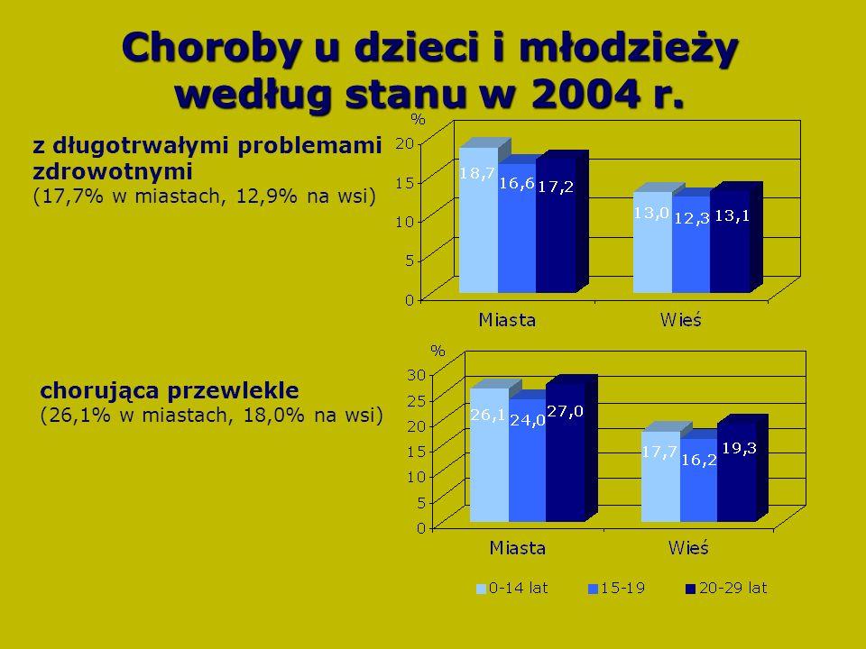 Choroby u dzieci i młodzieży według stanu w 2004 r.