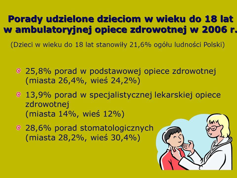(Dzieci w wieku do 18 lat stanowiły 21,6% ogółu ludności Polski)