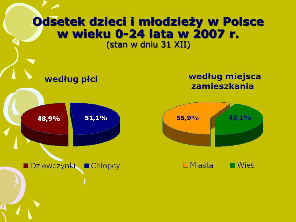 Odsetek dzieci i młodzieży w Polsce w wieku 0-24 lata w 2007 r