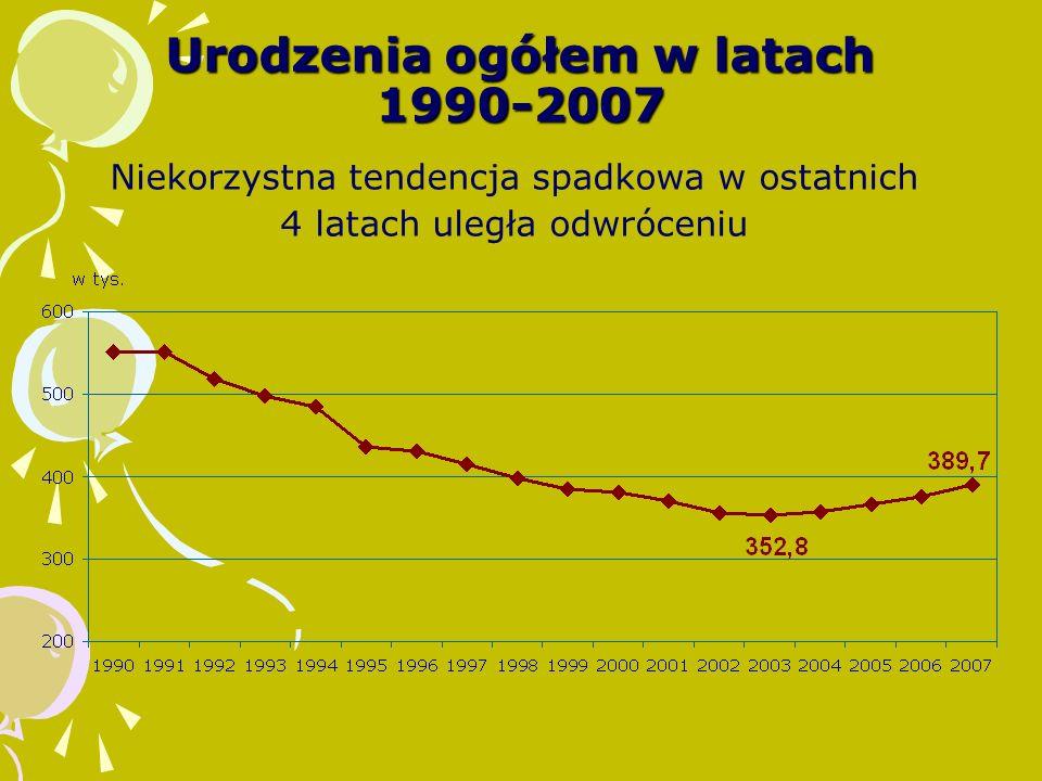 Urodzenia ogółem w latach 1990-2007