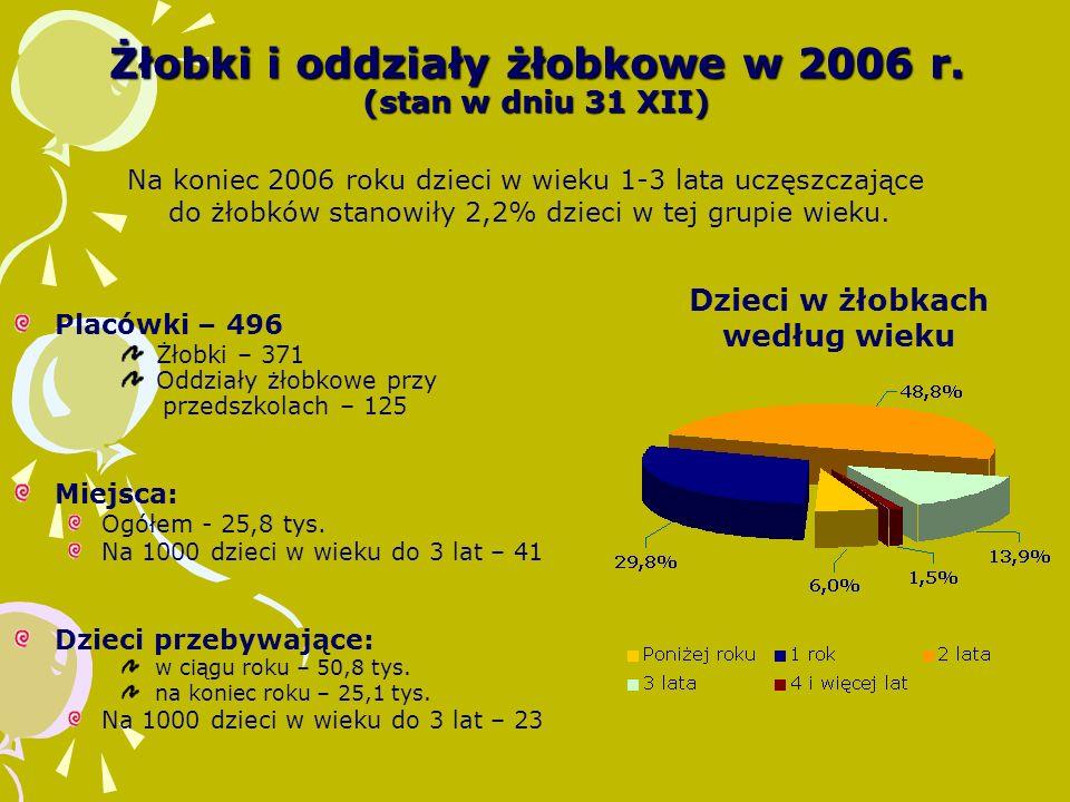 Żłobki i oddziały żłobkowe w 2006 r. (stan w dniu 31 XII)