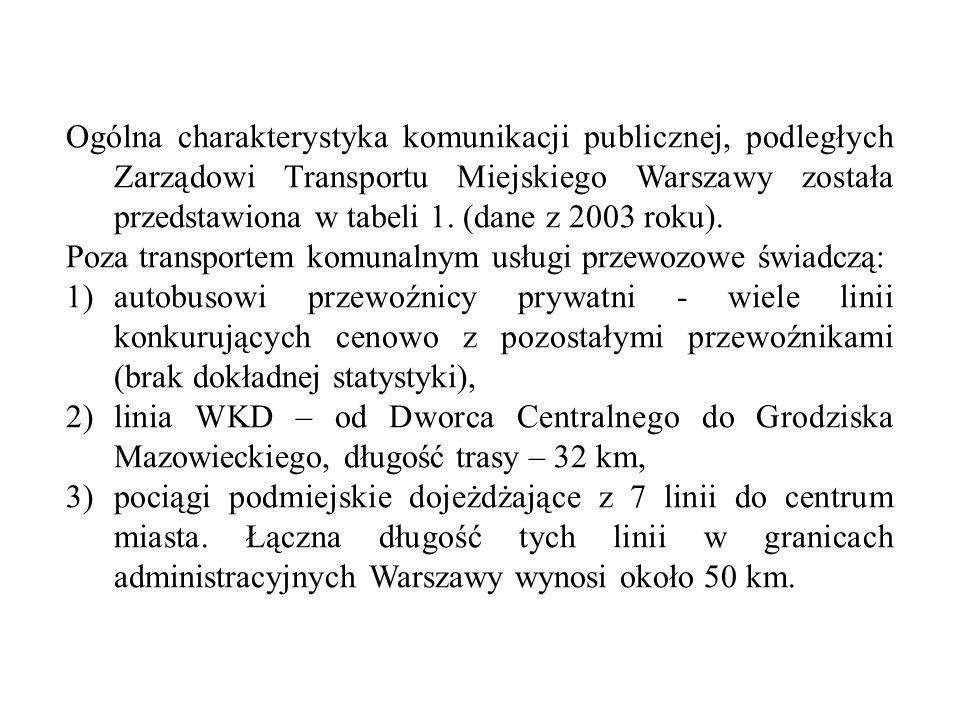 Ogólna charakterystyka komunikacji publicznej, podległych Zarządowi Transportu Miejskiego Warszawy została przedstawiona w tabeli 1. (dane z 2003 roku).