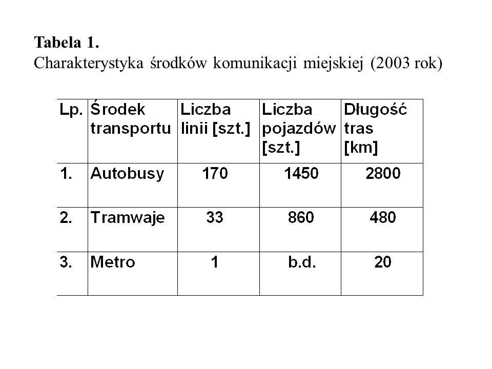Tabela 1. Charakterystyka środków komunikacji miejskiej (2003 rok)