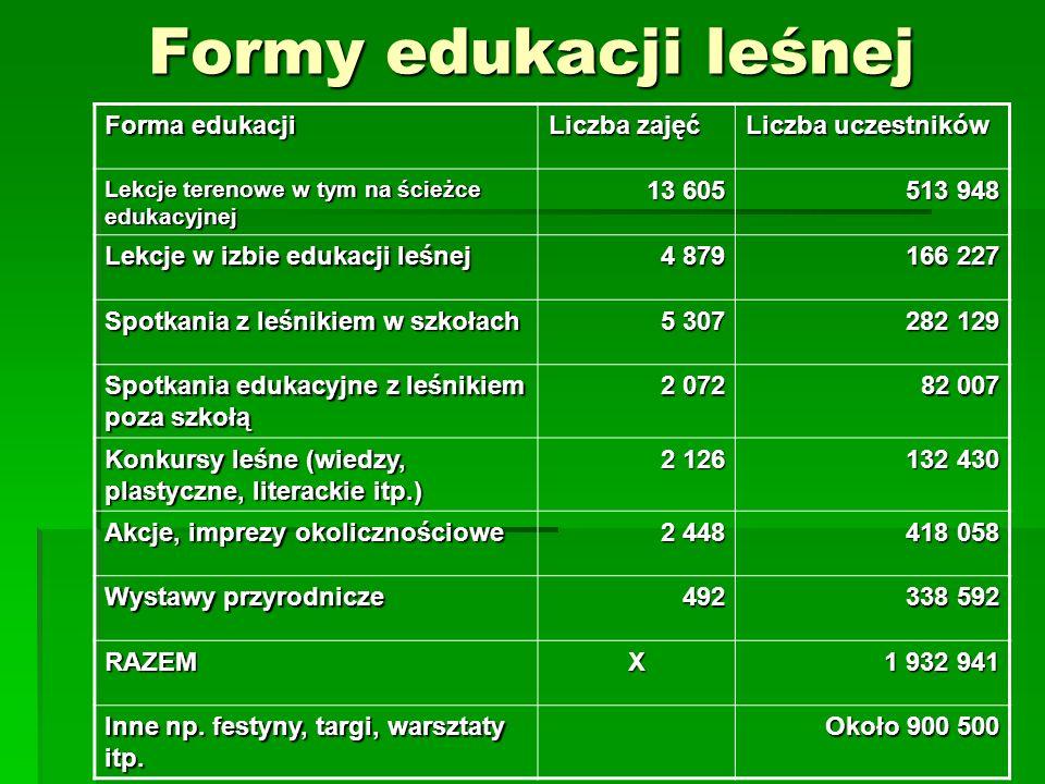 Formy edukacji leśnej Forma edukacji Liczba zajęć Liczba uczestników