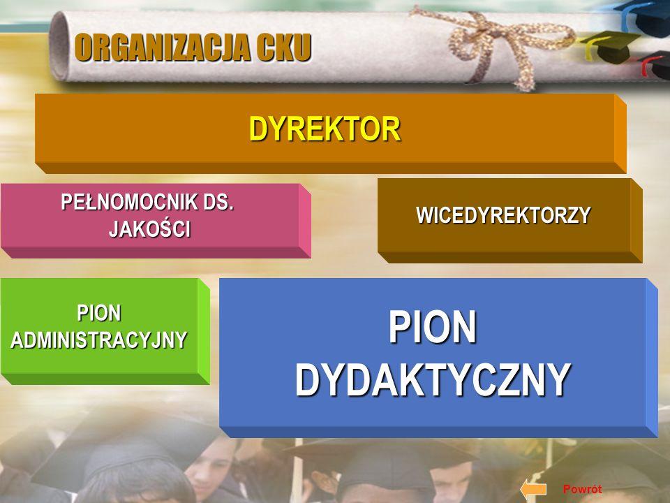 PION DYDAKTYCZNY ORGANIZACJA CKU DYREKTOR PEŁNOMOCNIK DS.