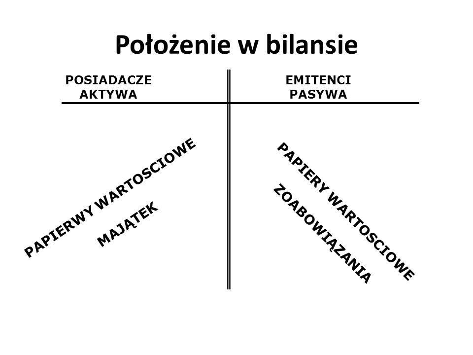 Położenie w bilansie PAPIERWY WARTOSCIOWE PAPIERY WARTOSCIOWE