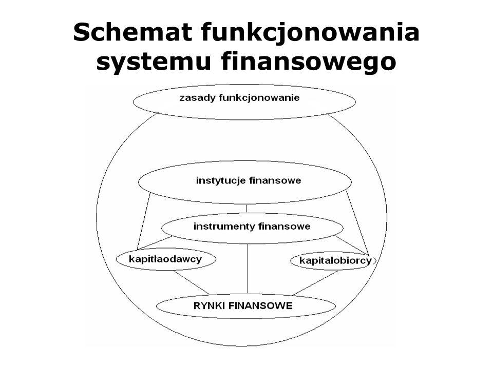 Schemat funkcjonowania systemu finansowego