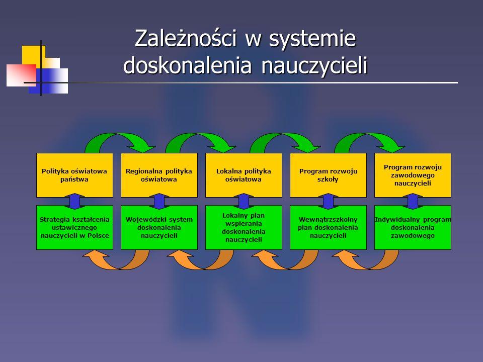 Zależności w systemie doskonalenia nauczycieli
