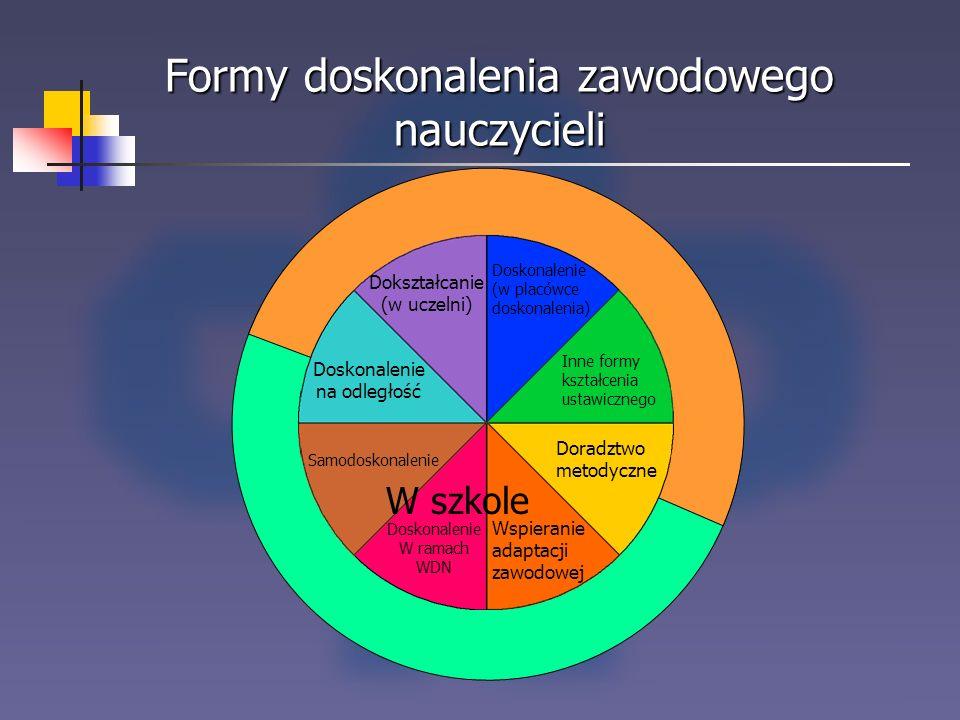 Formy doskonalenia zawodowego nauczycieli