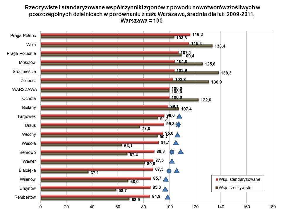 Rzeczywiste i standaryzowane współczynniki zgonów z powodu nowotworów złośliwych w poszczególnych dzielnicach w porównaniu z całą Warszawą, średnia dla lat 2009-2011,