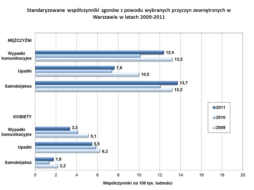 Standaryzowane współczynniki zgonów z powodu wybranych przyczyn zewnętrznych w Warszawie w latach 2009-2011