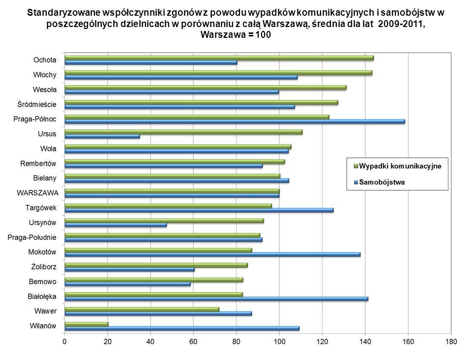 Standaryzowane współczynniki zgonów z powodu wypadków komunikacyjnych i samobójstw w poszczególnych dzielnicach w porównaniu z całą Warszawą, średnia dla lat 2009-2011,