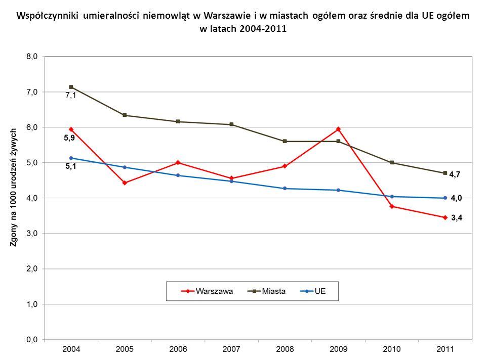 Współczynniki umieralności niemowląt w Warszawie i w miastach ogółem oraz średnie dla UE ogółem w latach 2004-2011