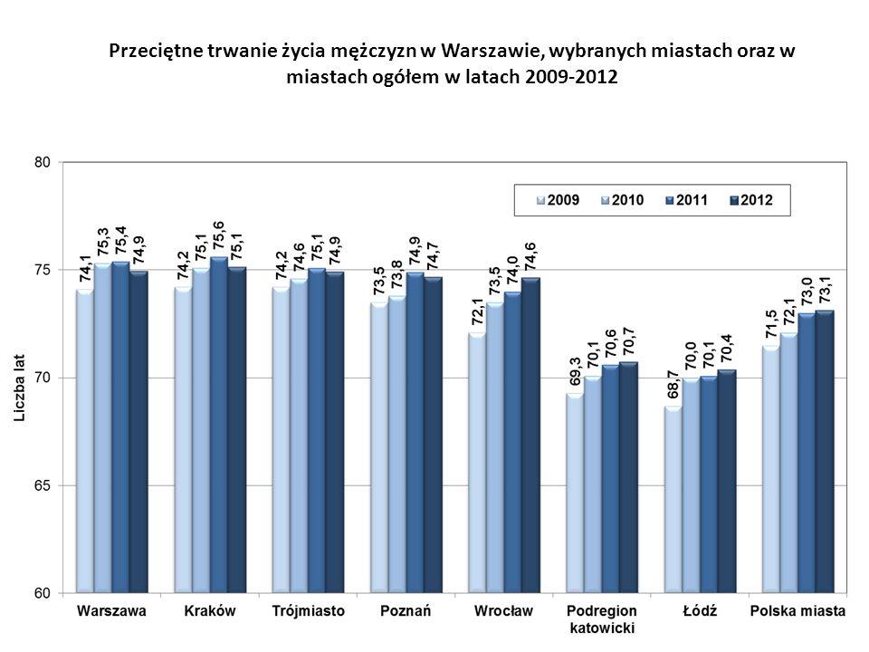 Przeciętne trwanie życia mężczyzn w Warszawie, wybranych miastach oraz w miastach ogółem w latach 2009-2012