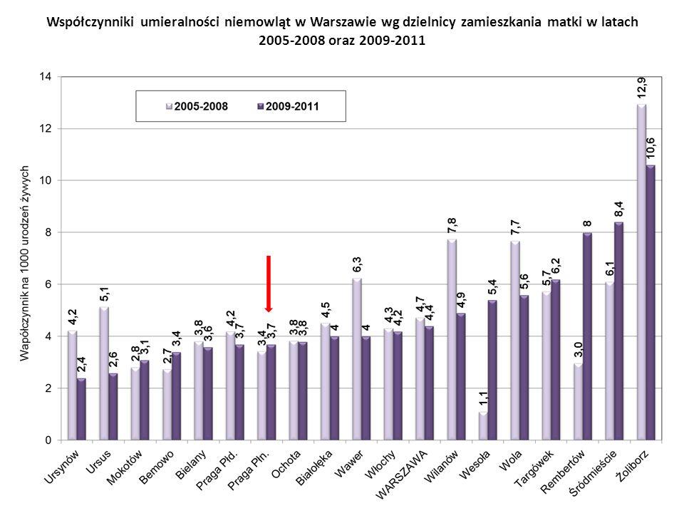 Współczynniki umieralności niemowląt w Warszawie wg dzielnicy zamieszkania matki w latach