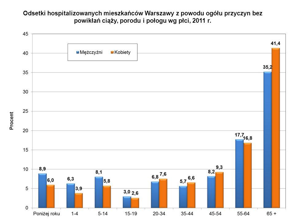 Odsetki hospitalizowanych mieszkańców Warszawy z powodu ogółu przyczyn bez powikłań ciąży, porodu i połogu wg płci, 2011 r.