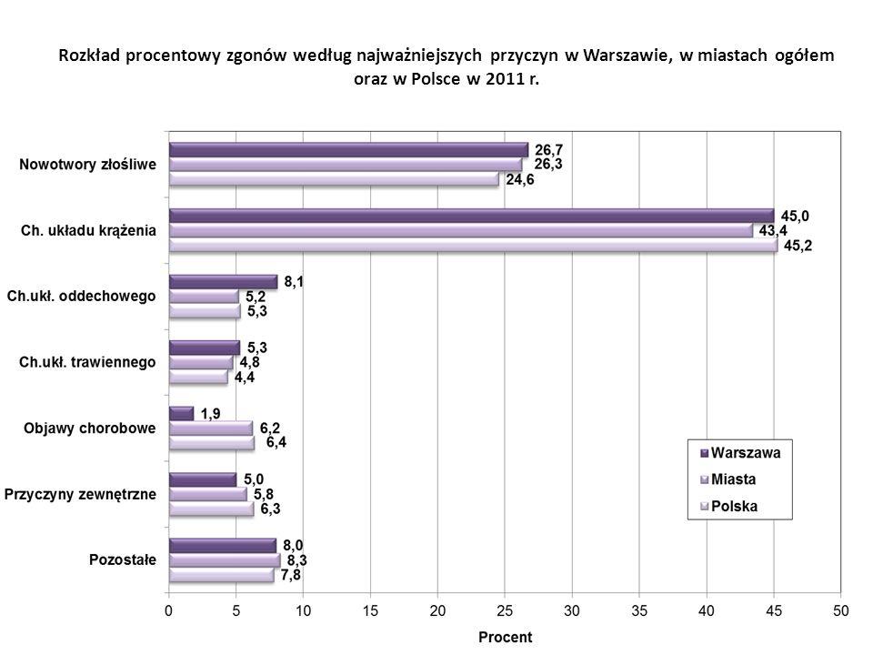 Rozkład procentowy zgonów według najważniejszych przyczyn w Warszawie, w miastach ogółem oraz w Polsce w 2011 r.