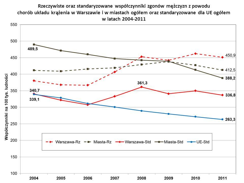 Rzeczywiste oraz standaryzowane współczynniki zgonów mężczyzn z powodu