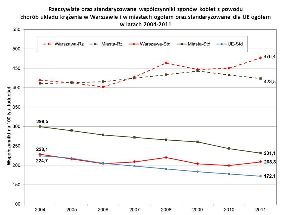 Rzeczywiste oraz standaryzowane współczynniki zgonów kobiet z powodu