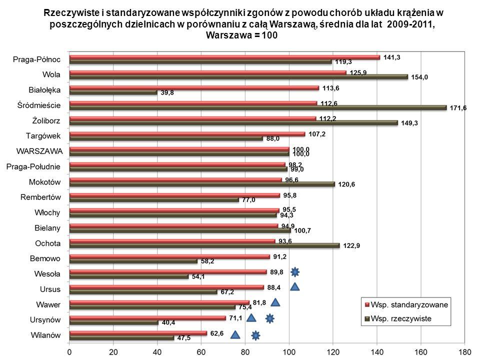 Rzeczywiste i standaryzowane współczynniki zgonów z powodu chorób układu krążenia w poszczególnych dzielnicach w porównaniu z całą Warszawą, średnia dla lat 2009-2011,