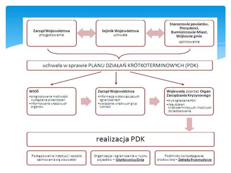 Schemat funkcjonowania PDK