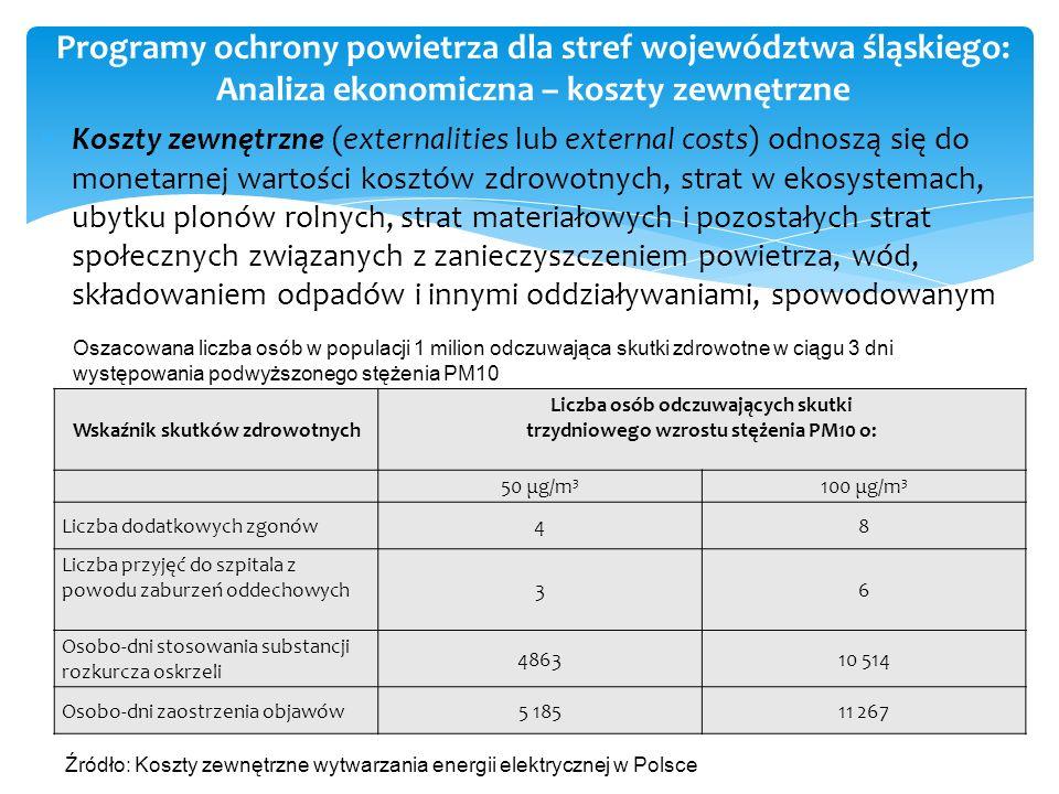 Programy ochrony powietrza dla stref województwa śląskiego: Analiza ekonomiczna – koszty zewnętrzne