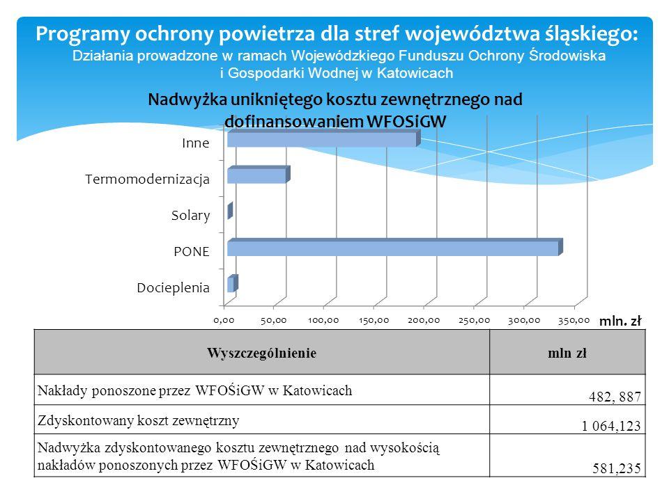 Programy ochrony powietrza dla stref województwa śląskiego: Działania prowadzone w ramach Wojewódzkiego Funduszu Ochrony Środowiska i Gospodarki Wodnej w Katowicach