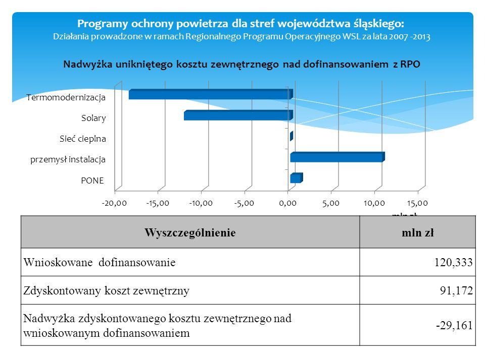 Programy ochrony powietrza dla stref województwa śląskiego: Działania prowadzone w ramach Regionalnego Programu Operacyjnego WSL za lata 2007 -2013