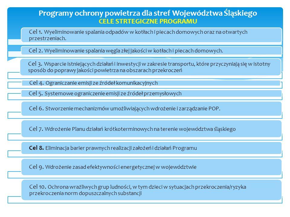 Programy ochrony powietrza dla stref Województwa Śląskiego CELE STRTEGICZNE PROGRAMU