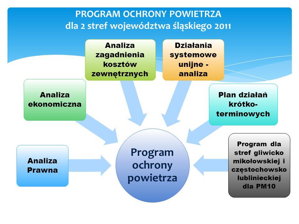 PROGRAM OCHRONY POWIETRZA dla 2 stref województwa śląskiego 2011