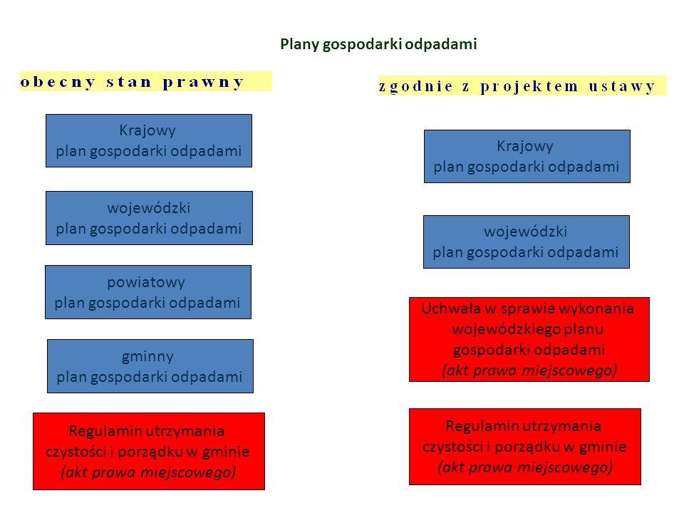 Plany gospodarki odpadami
