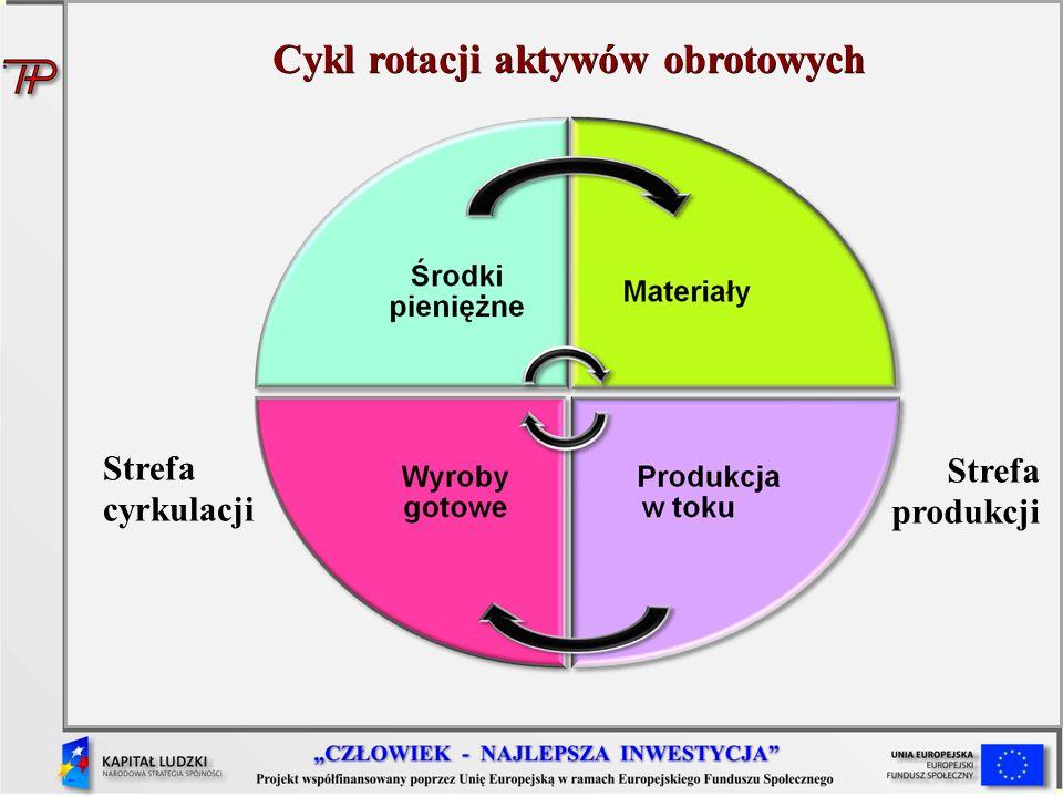 Cykl rotacji aktywów obrotowych