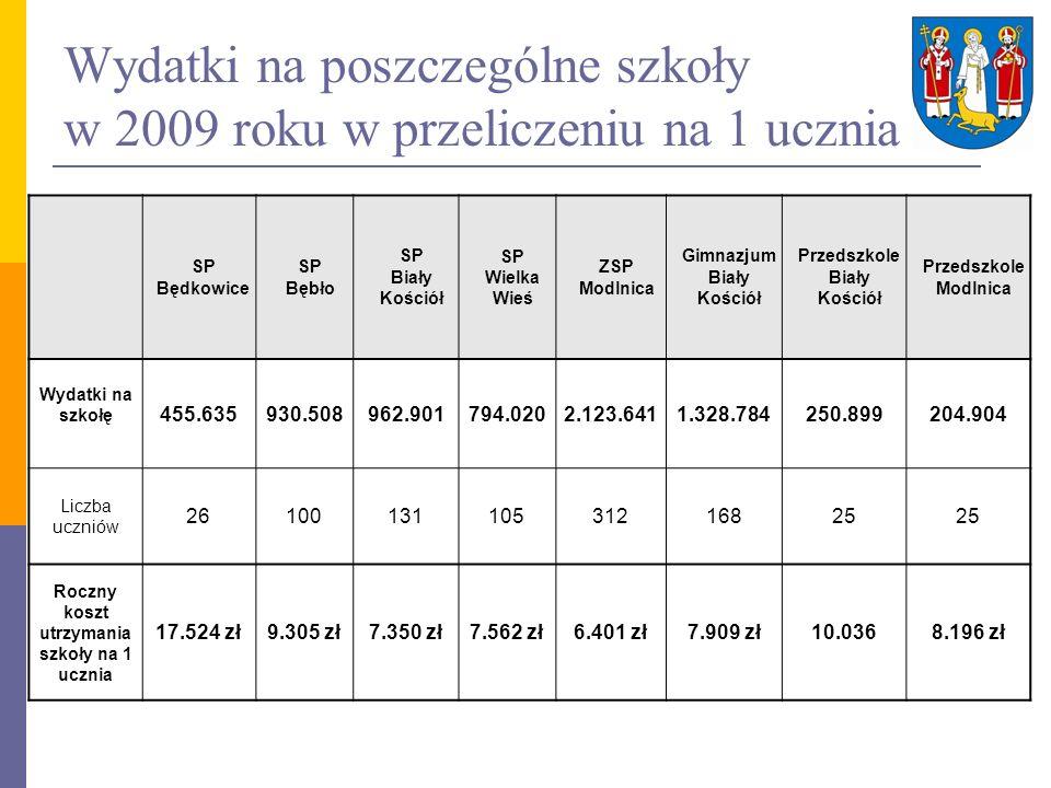 Wydatki na poszczególne szkoły w 2009 roku w przeliczeniu na 1 ucznia
