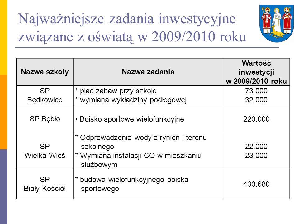 Najważniejsze zadania inwestycyjne związane z oświatą w 2009/2010 roku