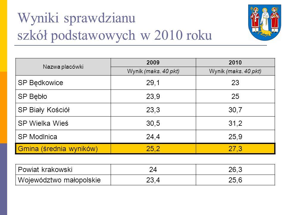 Wyniki sprawdzianu szkół podstawowych w 2010 roku