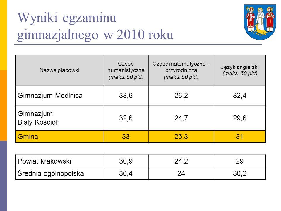 Wyniki egzaminu gimnazjalnego w 2010 roku