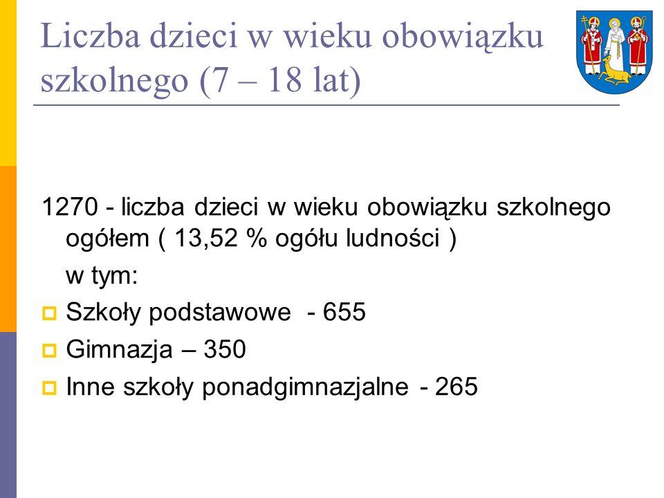 Liczba dzieci w wieku obowiązku szkolnego (7 – 18 lat)