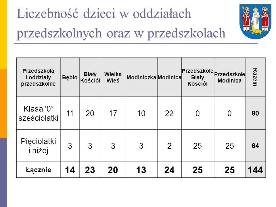 Liczebność dzieci w oddziałach przedszkolnych oraz w przedszkolach